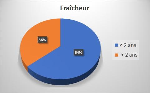 fraicheur